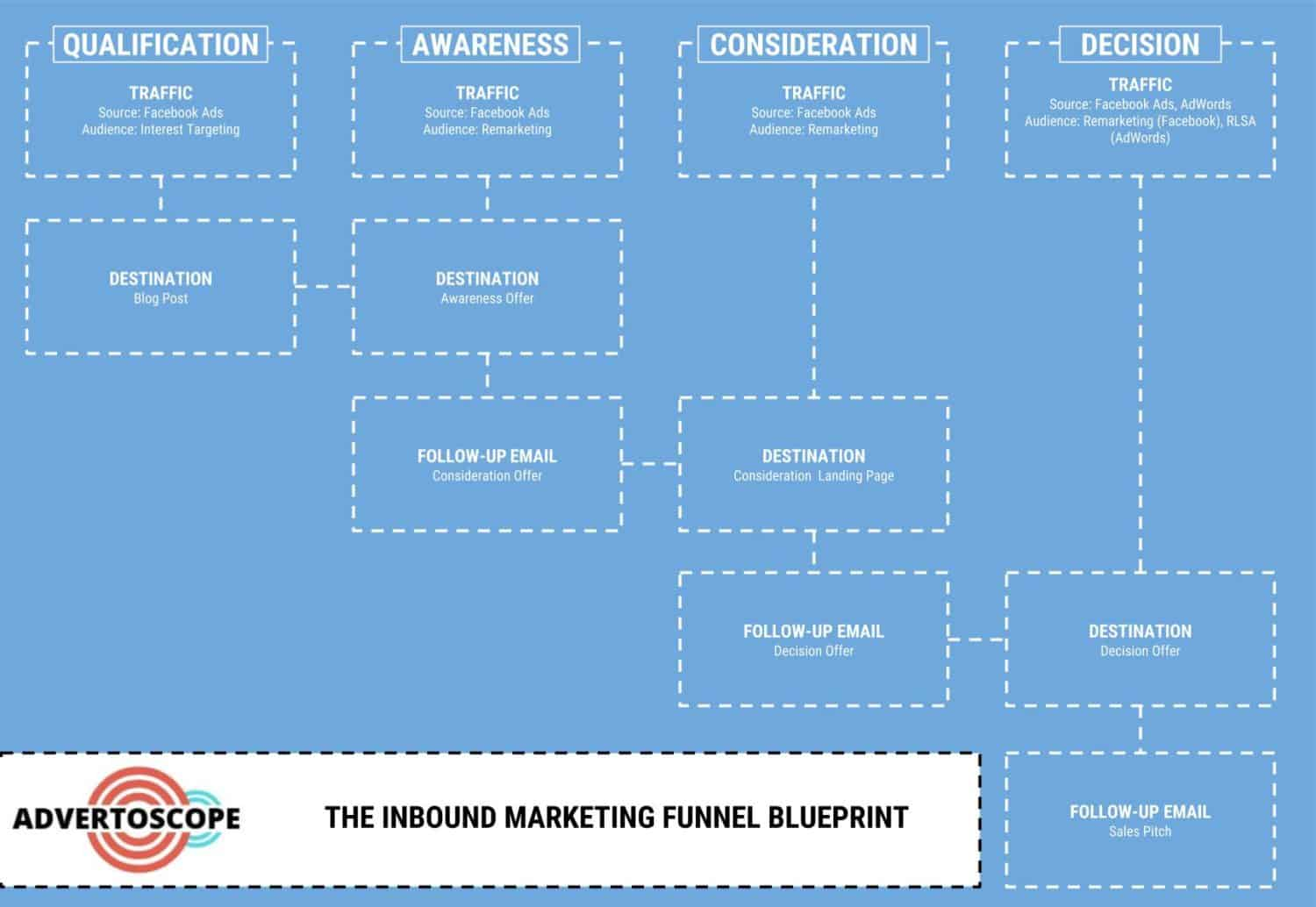 Inbound Marketing Funnel Template